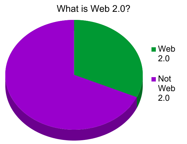 Amusing pie chart of Web 2.0 vs. not-Web 2.0